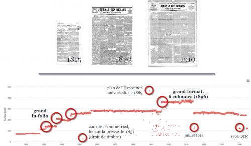 Figure 16. Evolution des formats de papier (Journal des débats politiques et littéraires, 1814-1944)