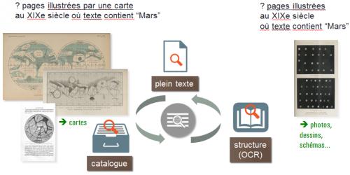 Figure 23. Recherche iconographique dans les imprimés (exemples de résultats) : (1), (2), (3), (4), (5)