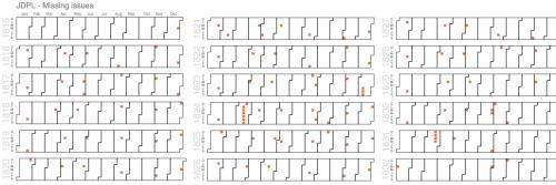 Figure 24. Visualisation des manques d'un titre de presse numérisé (JDPL)
