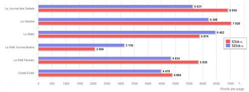 Figure 4. Nombre moyen de mots par page