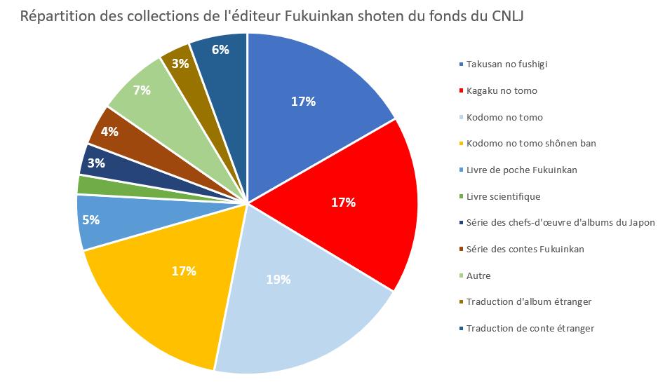 Répartition selon les collections des ouvrages non-traités du fonds Fukuinkan shoten