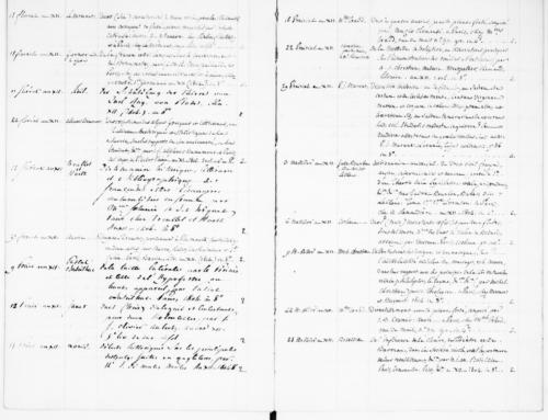 Image 5. Exemple de page tirée des registres du dépôt légal, floréal an XII (mai 1804)