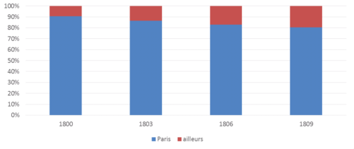 Image 4. Pourcentage d'ouvrages publiés à Paris entre 1800 et 1810